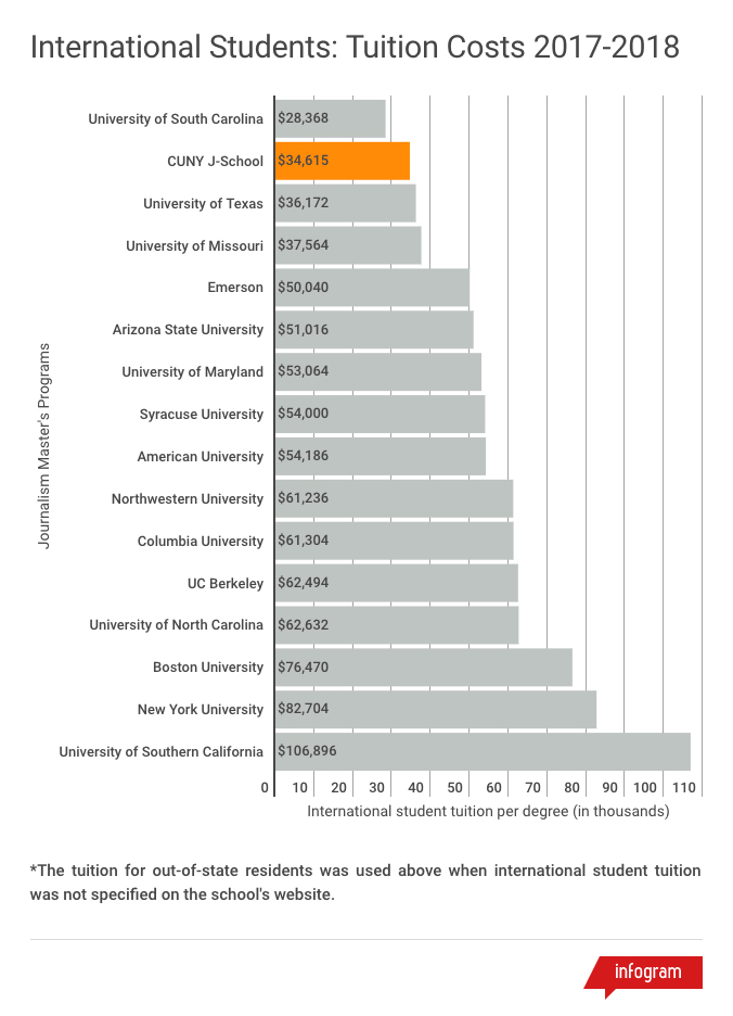 Tuition comparison chart for international students in 2017-2018 academic year. This chart shows that CUNY J-School has the second lowest tuition for international students among 16 of the most popular journalism graduate programs in the U.S. for the 2017-2018 academic year. Only the University of South Carolina's tuition at $28,368 is lower than CUNY J-School's $34,615. The costliest tuition for international students shown in this chart is the University of Southern California's $106,896.