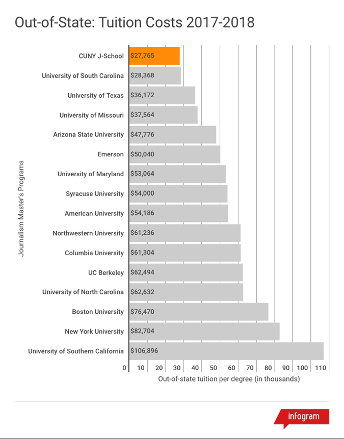 Tuition comparison chart for out-of-state students in 2017-2018 academic year. This chart shows that the CUNY Graduate School of Journalism out-of-state tuition of $27,765 is the lowest among 16 of the most popular journalism graduate programs in the United States. The University of South Carolina has the next lowest out-of-state tuition at $28,368. The highest out-of-state tuition shown in this chart corresponds to the University of Southern California at $106,896.