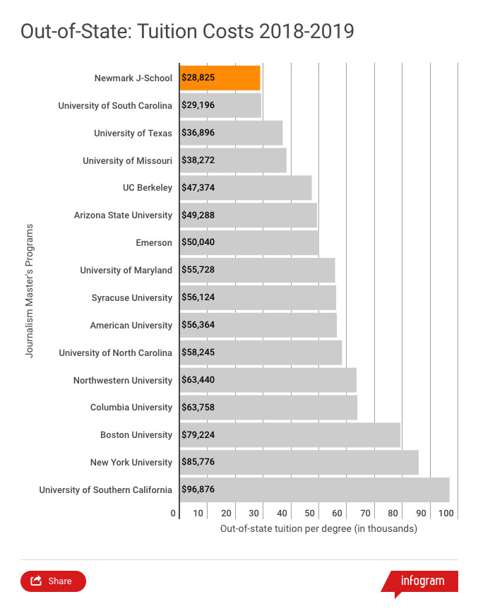 Tuition comparison chart for out-of-state students in 2018-2019 academic year. This chart shows that the Craig Newmark Graduate School of Journalism out-of-state tuition of $28,825 is the lowest among 16 of the most popular journalism graduate programs in the United States. The University of South Carolina has the next lowest out-of-state tuition at $29,196. The highest out-of-state tuition shown in this chart corresponds to the University of Southern California at $96,876.