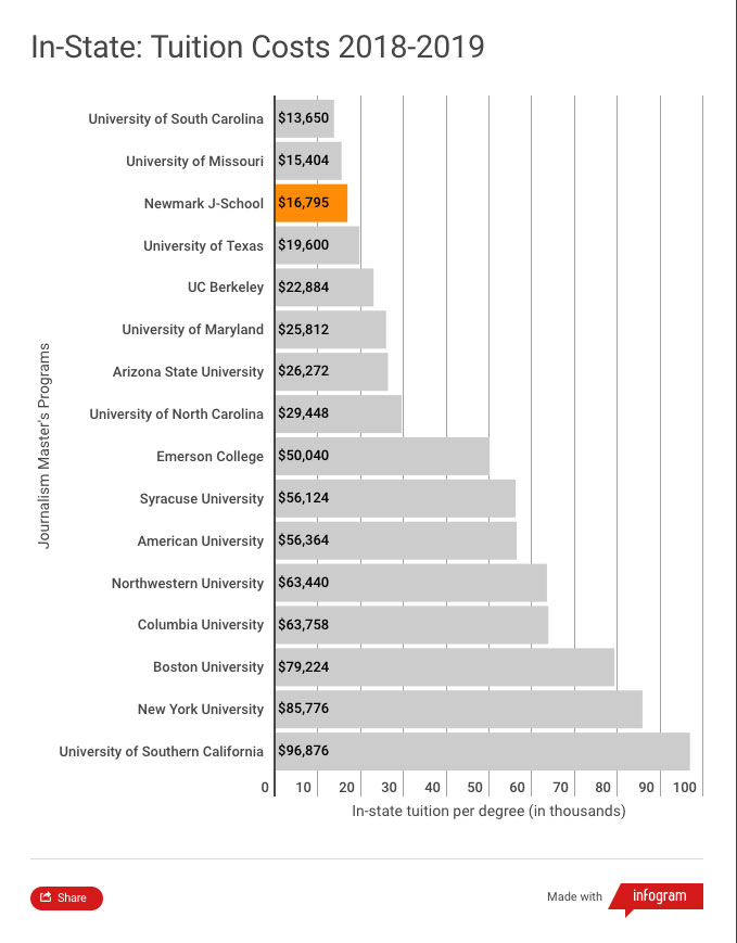 This chart shows that Newmark J-School has the third lowest in-state tuition among 16 of the most popular journalism graduate programs in the U.S. for the 2018-2019 academic year. Only the University of South Carolina at $13,650 and the University of Missouri at $15,404 are lower than Newmark J-School's $16,795. The costliest program is the University of Southern California at $96,876.