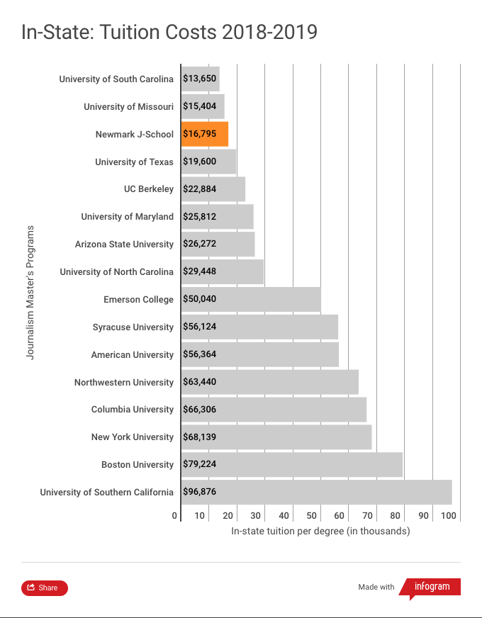 This chart shows that Newmark J-School has the third lowest in-state tuition among 16 of the most popular journalism graduate programs in the U.S. for the 2018-2019 academic year. Only the University of South Carolina at $13,650 and the University of Missouri at $15,404 are lower than Newmark J-School's $16,355. The costliest program is the University of Southern California at $96,876.