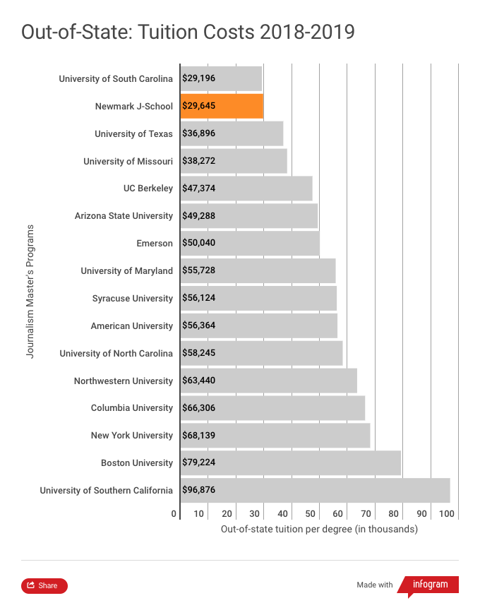 Tuition comparison chart for out-of-state students in 2018-2019 academic year. This chart shows that the Craig Newmark Graduate School of Journalism out-of-state tuition of $29,645 is the second lowest among 16 of the most popular journalism graduate programs in the United States. The University of South Carolina has the lowest out-of-state tuition at $29,196. The highest out-of-state tuition shown in this chart corresponds to the University of Southern California at $96,876.