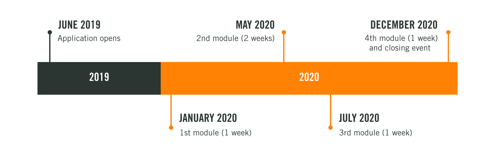 This graphic shows the program timeline. The program's application opens on June 2019. In January 2020 we will have our first one-week module. The second module will be two tweeks long and will take place in May 2020. The last one-week module will take place in December 2020, followed by a closing event.