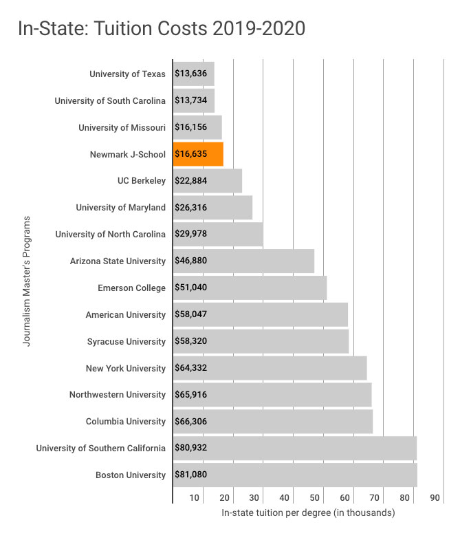 This chart shows that Newmark J-School has the fourth lowest in-state tuition among 16 of the most popular journalism graduate programs in the U.S. for the 2019-2020 academic year. Only the University of Texas at $13,636, the University of South Carolina at $13,734 and the University of Missouri at $16,156 are lower than Newmark J-School's $16,635. The costliest program is Boston University at $81,080.