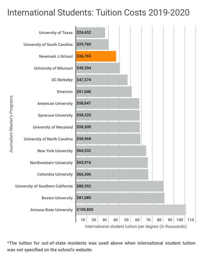 Tuition comparison chart for international students in 2019-2020 academic year. This chart shows that Newmark J-School has the third lowest tuition for international students among 16 of the most popular journalism graduate programs in the U.S. for the 2019-2020 academic year. Only the University of Texas' tuition at $26,652 and the University of South Carolina at $29,760 are lower than Newmark J-School's $36,765. The costliest tuition for international students shown in this chart is Arizona State University at $100,800.