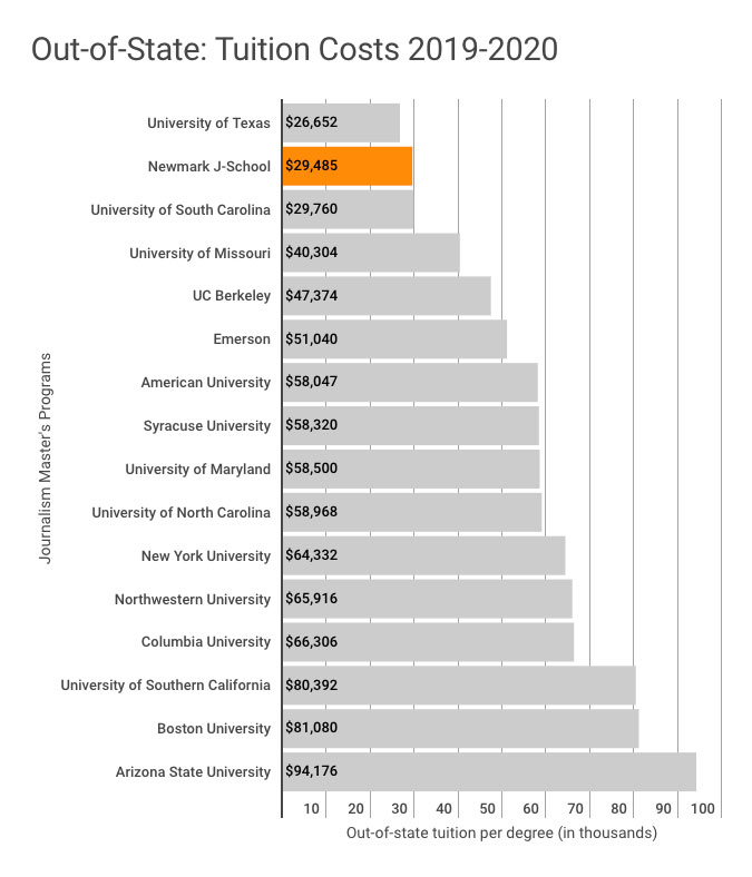 Tuition comparison chart for out-of-state students in 2019-2020 academic year. This chart shows that the Craig Newmark Graduate School of Journalism out-of-state tuition of $29,485 is the second lowest among 16 of the most popular journalism graduate programs in the United States. The University of Texas has the lowest out-of-state tuition at $26,652. The highest out-of-state tuition shown in this chart corresponds to Arizona State University at $94,176.