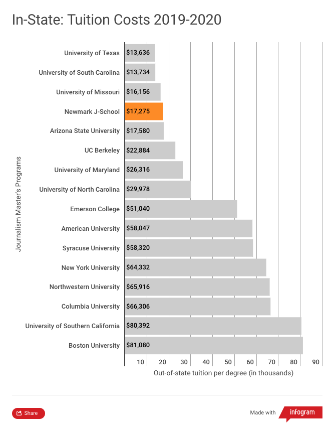 This chart shows that Newmark J-School has the fourth lowest in-state tuition among 16 of the most popular journalism graduate programs in the U.S. for the 2019-2020 academic year. Only the University of Texas at $13,636, the University of South Carolina at $13,734, and the University of Missouri at $16,156 are lower than Newmark J-School's $17,275. The costliest program is Boston University at $81,080.