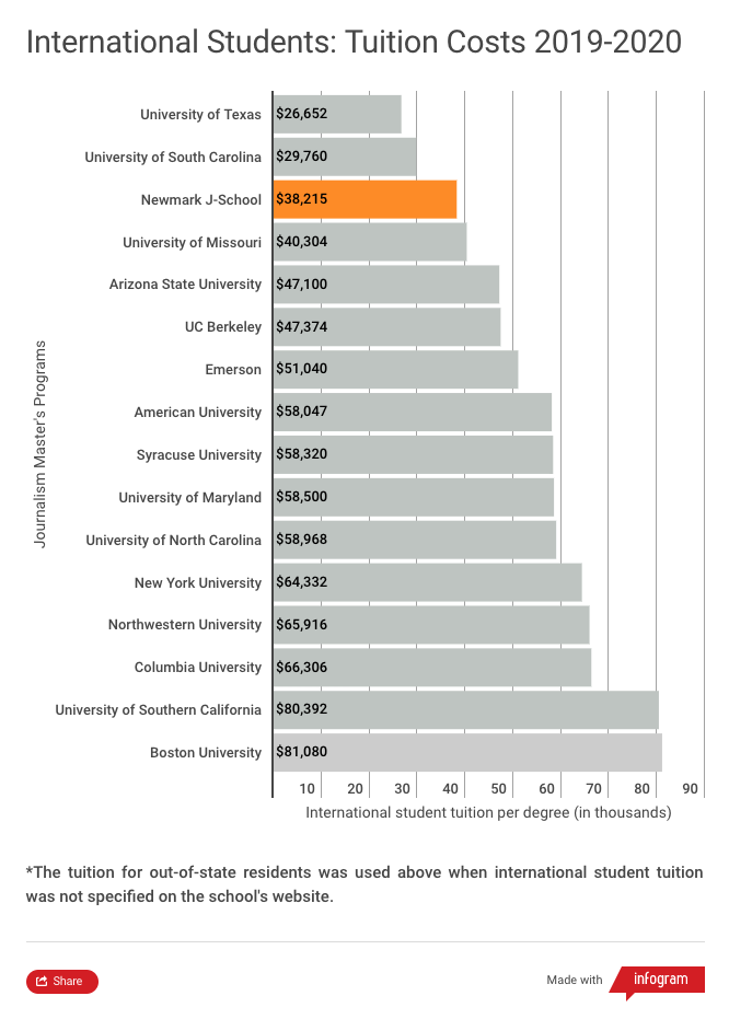 Tuition comparison chart for international students in 2019-2020 academic year. This chart shows that Newmark J-School has the third lowest tuition for international students among 16 of the most popular journalism graduate programs in the U.S. Only the University of Texas at $26,652 and the University of South Carolina at $29,760 are lower than Newmark J-School's $38,215. The costliest tuition for international students shown in this chart is Boston University at $81,080.