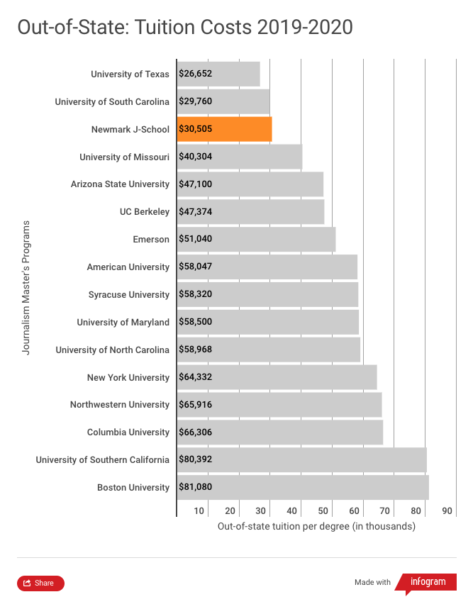 Tuition comparison chart for out-of-state students in 2019-2020 academic year. This chart shows that the Craig Newmark Graduate School of Journalism out-of-state tuition of $30,505 is the third lowest among 16 of the most popular journalism graduate programs in the United States. The University of Texas has the lowest out-of-state tuition at $26,652 followed by the University of South Carolina at $29,760. The highest out-of-state tuition shown in this chart corresponds to Boston University at $81,080.