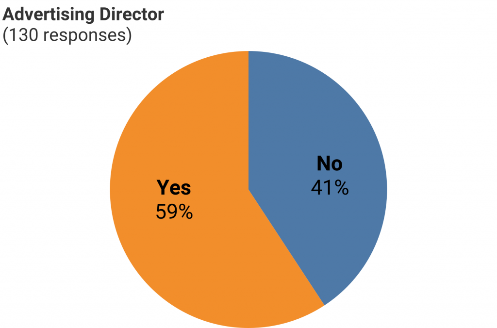 Chart of CCM survey responses to advertising director question