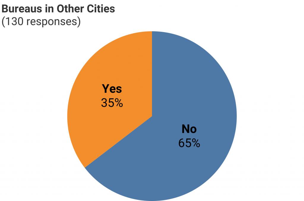 Chart of CCM survey responses to bureaus question