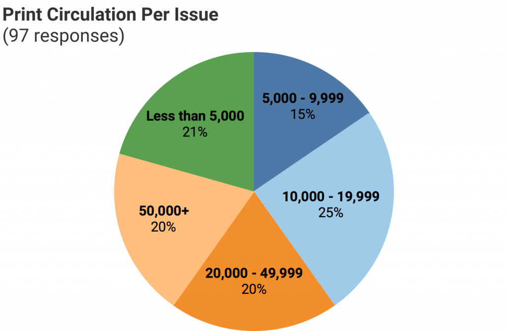 Chart of CCM survey responses to print circulation question