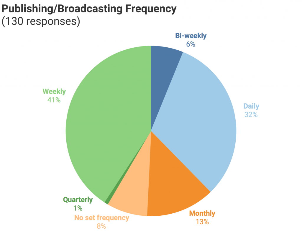 Chart of CCM survey responses to primary language question