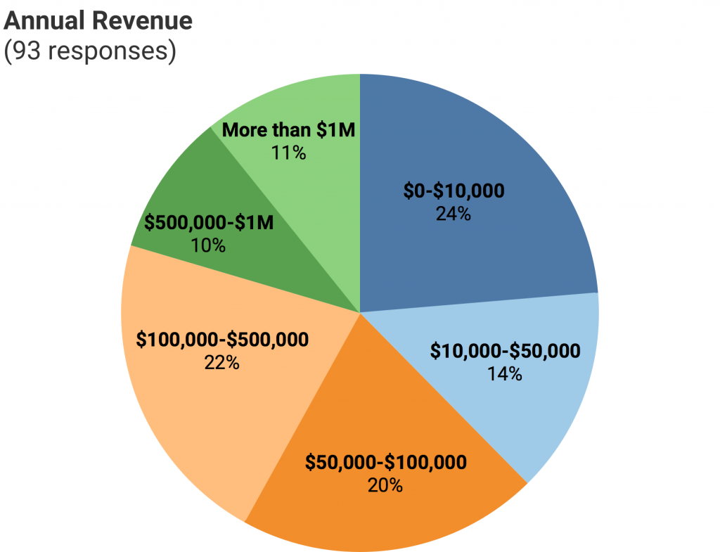 Chart of CCM survey responses to annual revenue question