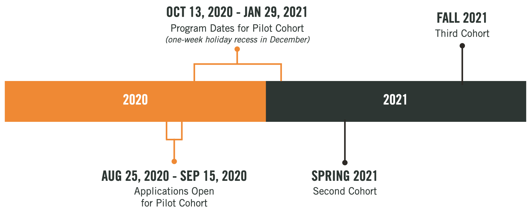 This is a line graph of the program's timeline. Applications for the first cohort opens on August 25, 2020 and ends on September 15, 2020. The program dates run from October 13, 2020 until January 29, 2021. The program will take a one-week holiday recess at the end of December. There will be two more cohorts in 2021: one in the spring and one in the fall.