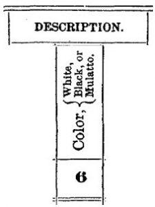 Race Categories, 1860 Census