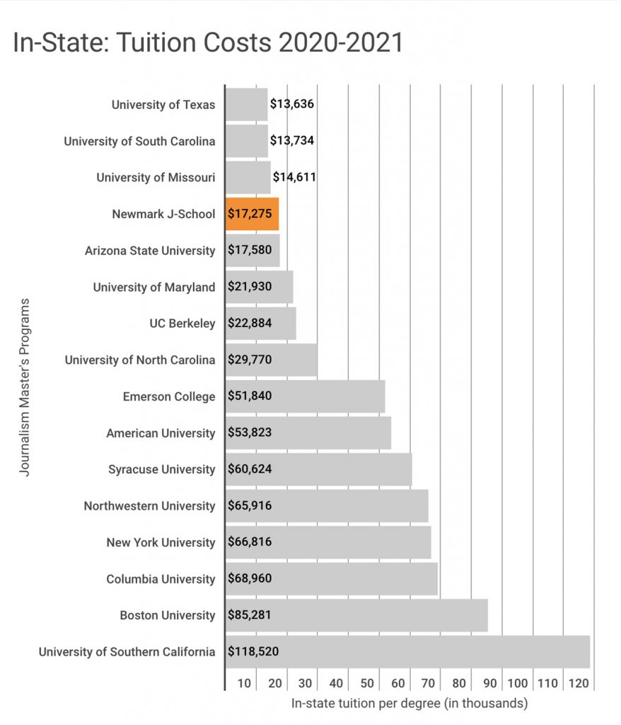 This chart shows that Newmark J-School has the fourth lowest in-state tuition among 16 of the most popular journalism graduate programs in the U.S. for the 2020-2021 academic year. Only the University of Texas at $13,636, the University of South Carolina at $13,734, and the University of Missouri at $14,611 are lower than Newmark J-School's $17,275. The costliest program in this chart is The University of Southern California at $118,520.