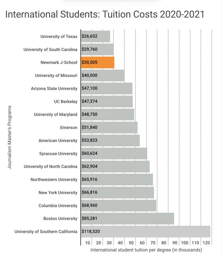 Tuition comparison chart for international students in 2020-2021 academic year. This chart shows that Newmark J-School has the third lowest tuition for international students among 16 of the most popular journalism graduate programs in the U.S. Only the University of Texas at $26,652 and the University of South Carolina at $29,760 are lower than Newmark J-School's $30,505. The costliest tuition for international students shown in this chart is The University of Southern California at $118,520.