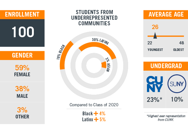 Graphics showing feature stats of the Class of 2021: one hundred students enrolled; 59% female, 38% male and 3% other; average age of 26 (youngest student is 22 and oldest student is 48); 23% come from CUNY undergrad colleges and 10% from SUNY; 19% are Black, 30% are Latinx and 3% are Asian; compared to the Class of 2020 the new class have 4% more Blacks and 5% Latinx.