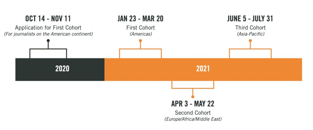 This timeline graphic shows the important program dates. The Application for the First Cohort, which includes only journalists from the American continent, starts on Oct 14, 2020 and ends on Nov 11, 2020. The first cohort (Americas) runs between Jan 23, 2021 and Mar. 20, 2021. The second cohort (Europe, Africa and Middle East) runs between April 3, 2021 and May 23, 2021. The third cohort (Asia-Pacific) will run June 5, 2021 and July 31, 2021.