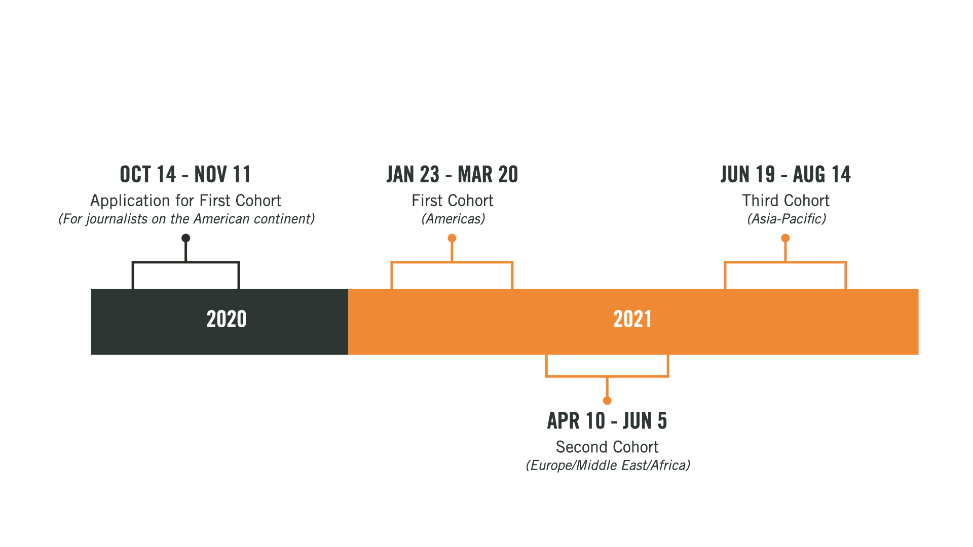 This timeline graphic shows the important program dates. The Application for the First Cohort, which includes only journalists from the American continent, starts on Oct 14, 2020 and ends on Nov 11, 2020. The first cohort (Americas) runs between January 23 and March 20, 2021. The second cohort (Europe, Middle East and Africa) runs betweenApril 10 and June 5, 2021. The third cohort (Asia-Pacific) will runJune 19 until August 14, 2021.