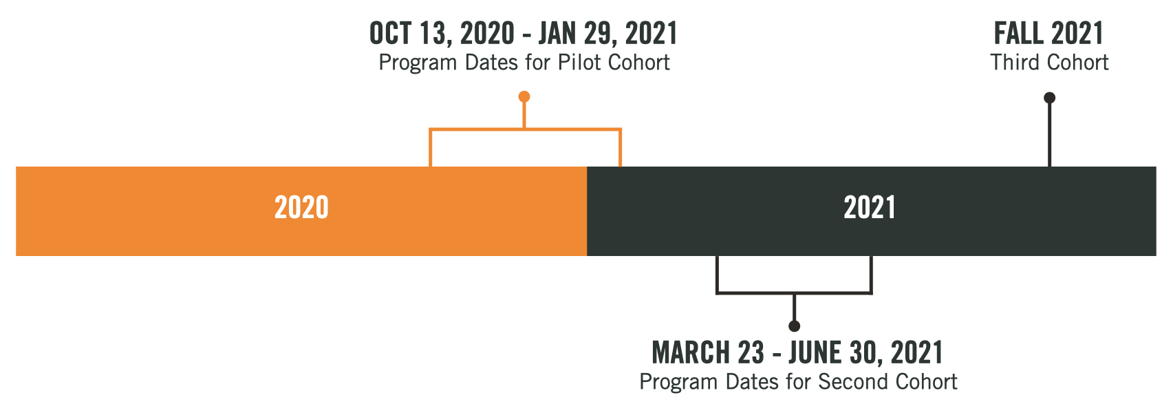 This is a line graph of the program's timeline. The program dates for the pilot cohort ran from October 13, 2020 until January 29, 2021. The program dates for the second cohort run from March 23, 2021 until June 30, 2021. There will be one more cohort in the fall of 2021.