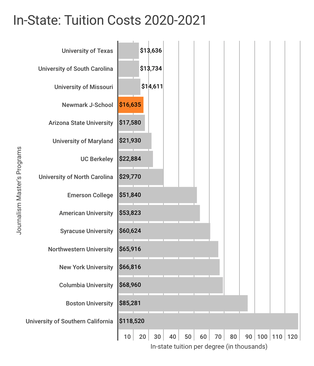 This chart shows that Newmark J-School has the fourth lowest in-state tuition among 16 of the most popular journalism graduate programs in the U.S. for the 2020-2021 academic year. Only the University of Texas at $13,636, the University of South Carolina at $13,734, and the University of Missouri at $14,611 are lower than Newmark J-School's $16,635. The costliest program in this chart is The University of Southern California at $118,520.
