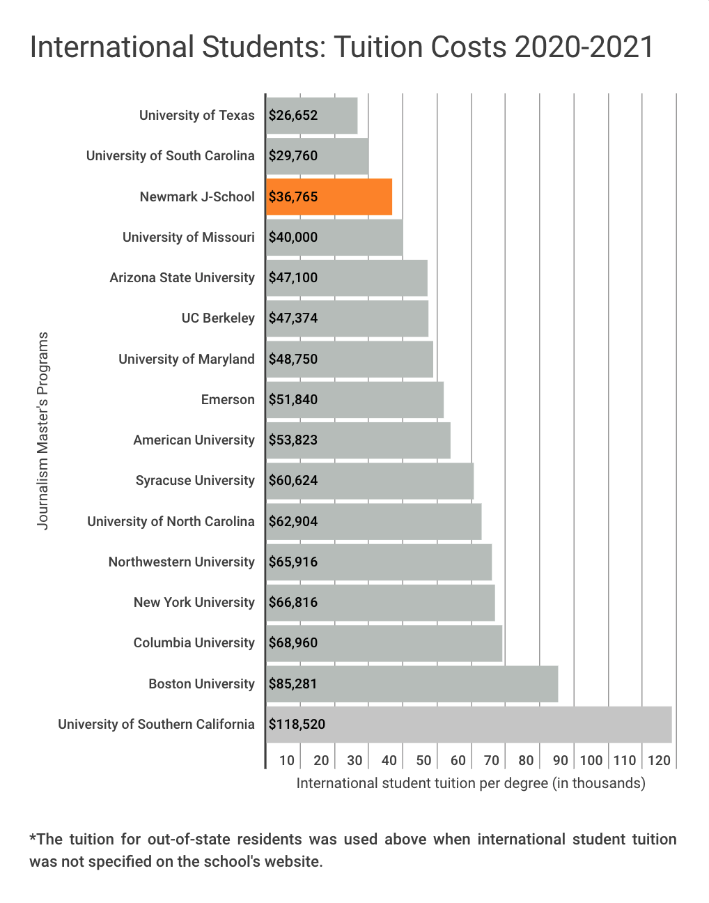 Tuition comparison chart for international students in 2020-2021 academic year. This chart shows that Newmark J-School has the third lowest tuition for international students among 16 of the most popular journalism graduate programs in the U.S. Only the University of Texas at $26,652 and the University of South Carolina at $29,760 are lower than Newmark J-School's $36,765. The costliest tuition for international students shown in this chart is The University of Southern California at $118,520.