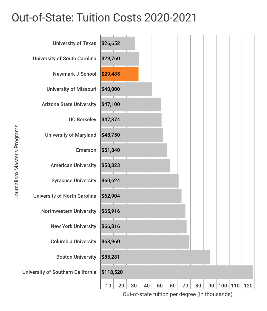 Tuition comparison chart for out-of-state students in 2020-2021 academic year. This chart shows that the Craig Newmark Graduate School of Journalism's out-of-state tuition of $29,485 is the third lowest among 16 of the most popular journalism graduate programs in the United States. The University of Texas has the lowest out-of-state tuition at $26,652 followed by the University of South Carolina at $29,760. The highest out-of-state tuition shown in this chart corresponds to The University of Southern California at $118,520.