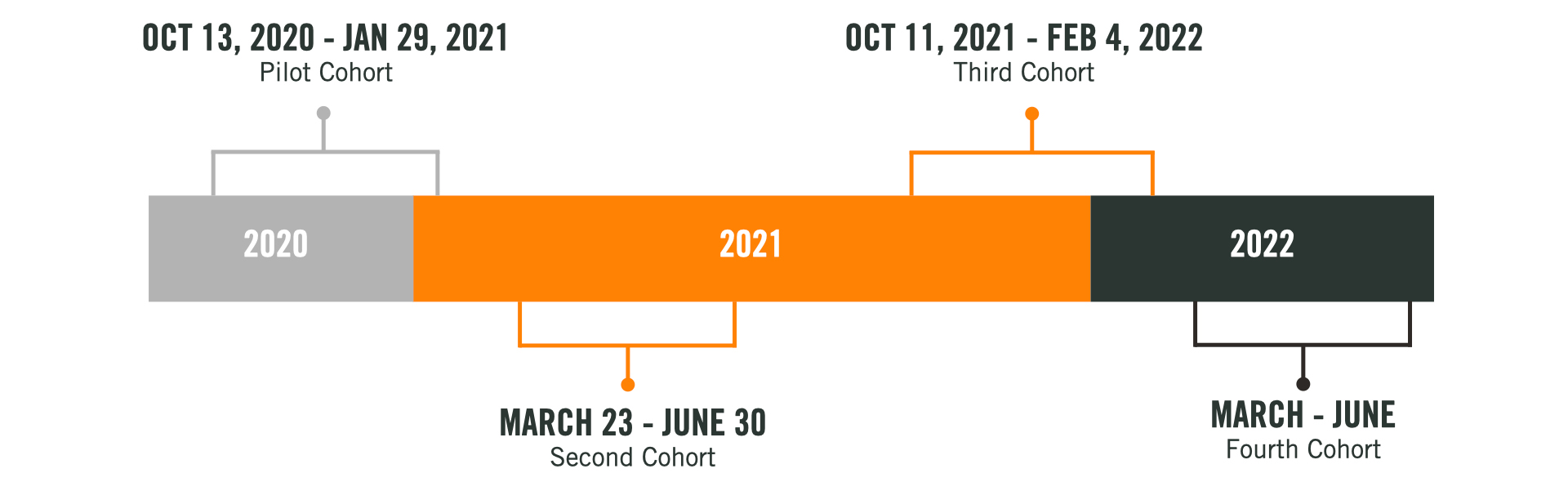 This is a line graph of the program's timeline. The program dates for the pilot cohort ran from October 13, 2020, until January 29, 2021. The program dates for the second cohort ran from March 23, 2021, until June 30, 2021. The third cohort will run from October 11, 2021, until February 4, 2022. There will be one more cohort in the spring of 2022, from March through October.