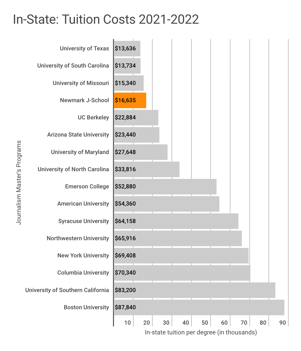 This chart shows that Newmark J-School has the fourth lowest in-state tuition among 16 of the most popular journalism graduate programs in the U.S. for the 2021-2022 academic year. Only the University of Texas at $13,636, the University of South Carolina at $13,734, and the University of Missouri at $15,340 are lower than Newmark J-School's $16,635. The costliest program in this chart is Boston University at $87,840.