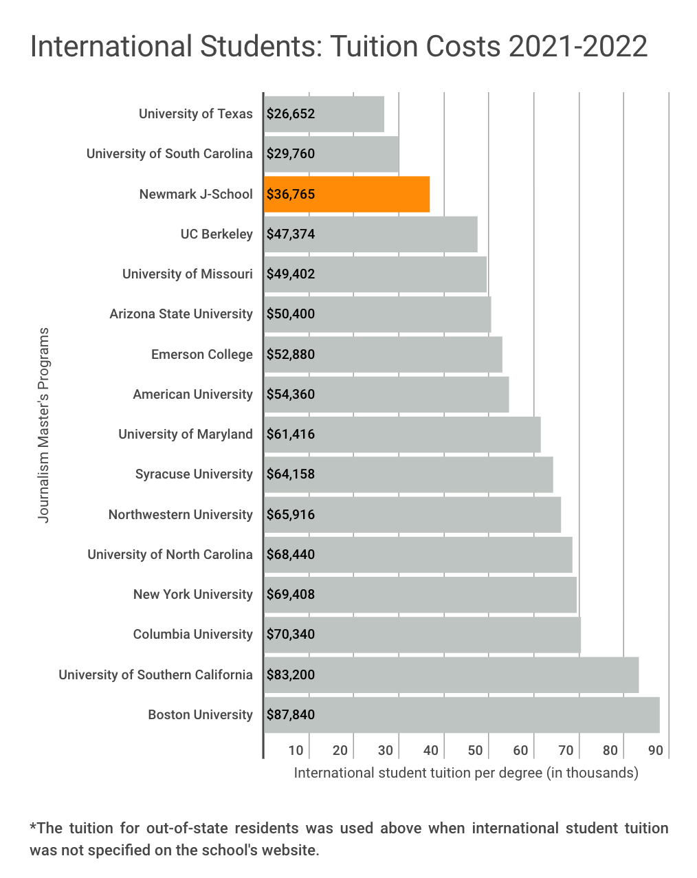 Tuition comparison chart for international students in 2021-2022 academic year. This chart shows that Newmark J-School has the third lowest tuition for international students among 16 of the most popular journalism graduate programs in the U.S. Only the University of Texas at $26,652, and the University of South Carolina at $29,760, have lower tuitions than Newmark J-School's $36,765. The costliest tuition for international students shown in this chart is Boston University at $87,840.