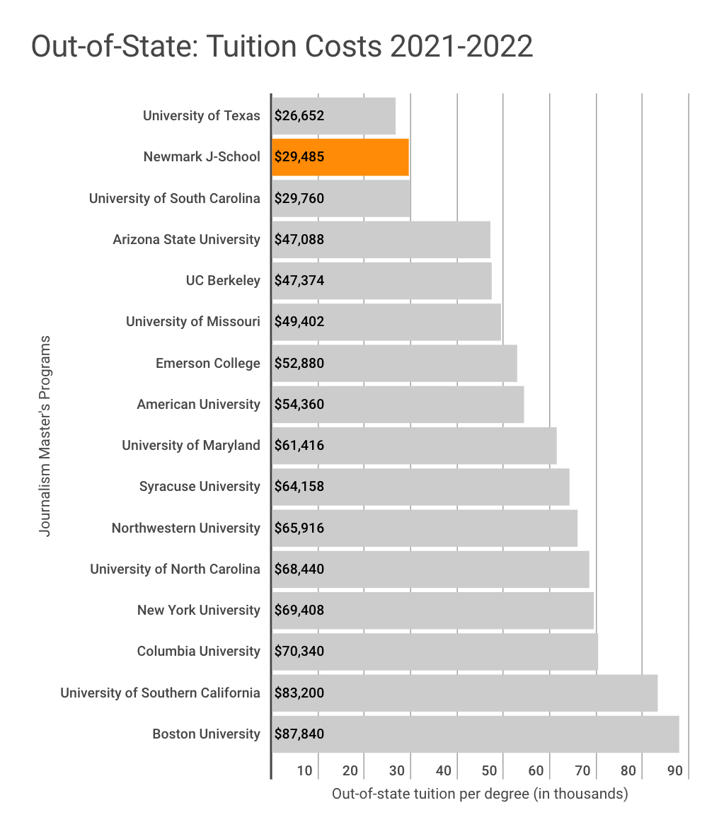 Tuition comparison chart for out-of-state students in 2021-2022 academic year. This chart shows that the Craig Newmark Graduate School of Journalism's out-of-state tuition of $29,485 is the second lowest among 16 of the most popular journalism graduate programs in the United States. The University of Texas has the lowest out-of-state tuition at $26,65. The highest out-of-state tuition shown in this chart corresponds to Boston University at $87,840.